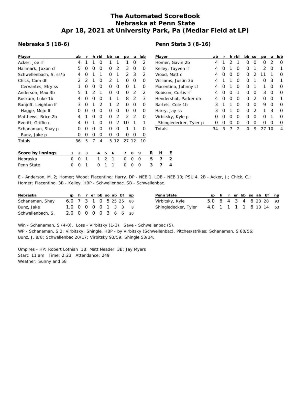 Box: Nebraska 5, Penn State 3
