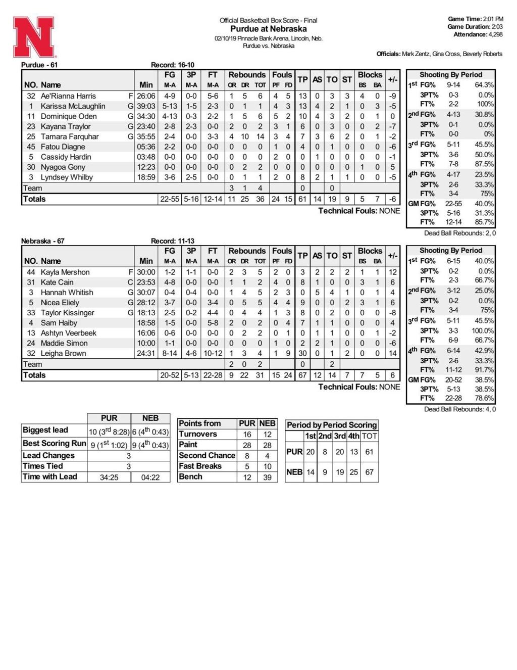 After Extra Practice Brown S 30 Point Game Leads Nebraska