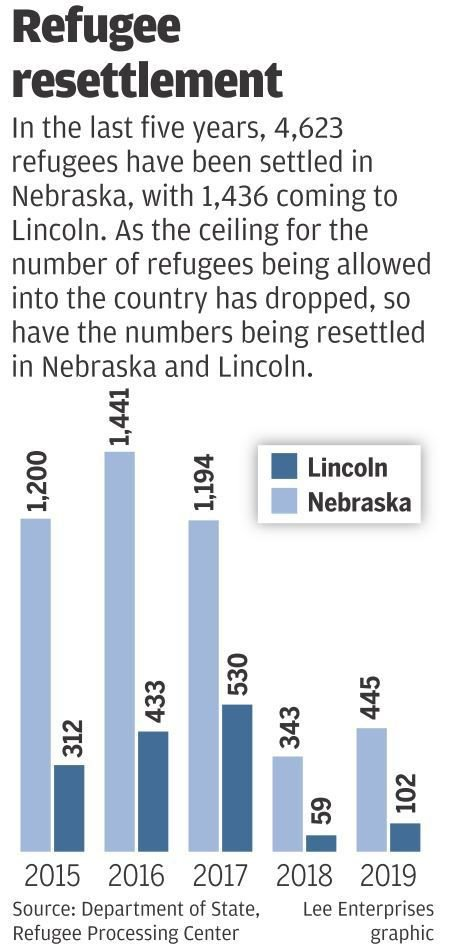 Refugee resettlement