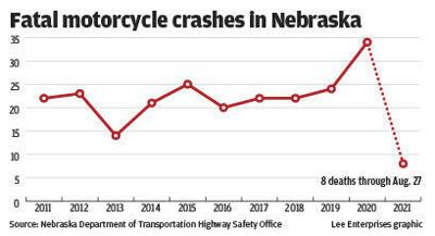 Fatal motorcycle crashes in Nebraska