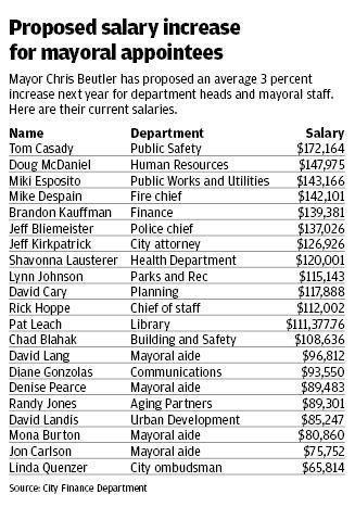 Proposed salary increases for mayoral appointees