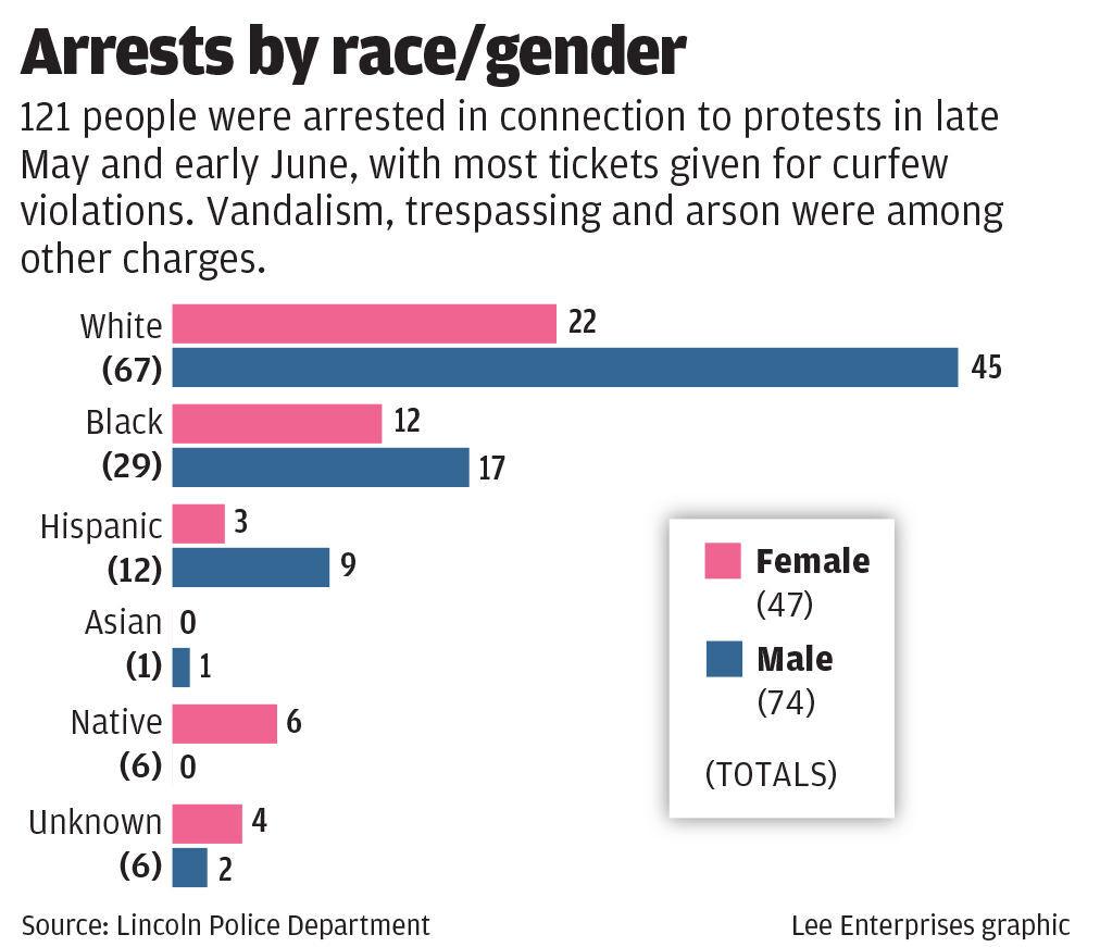 Protests arrests by race/gender