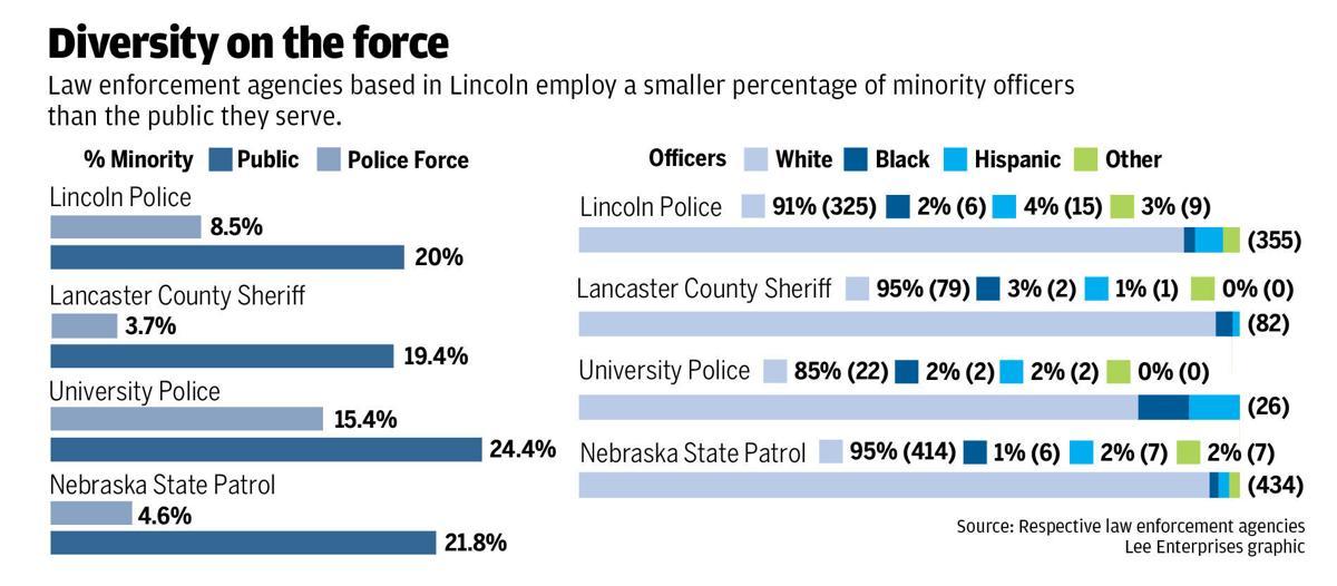 Law enforcement diversity