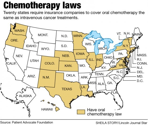 Chemotherapy laws