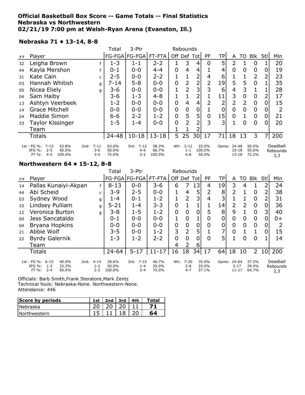 Box: Nebraska 71, Northwestern 64