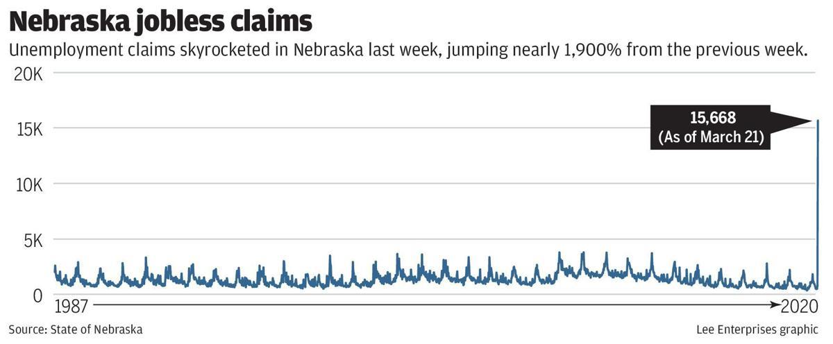 Nebraska jobless claims