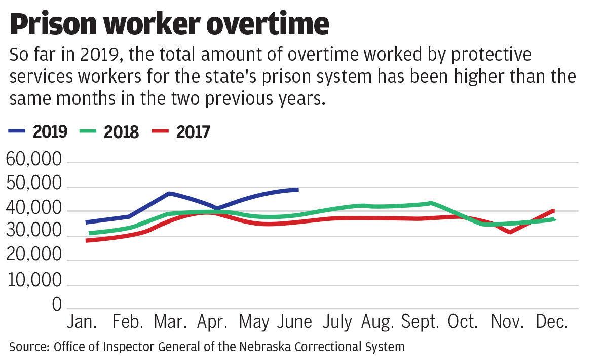 Prison worker overtime
