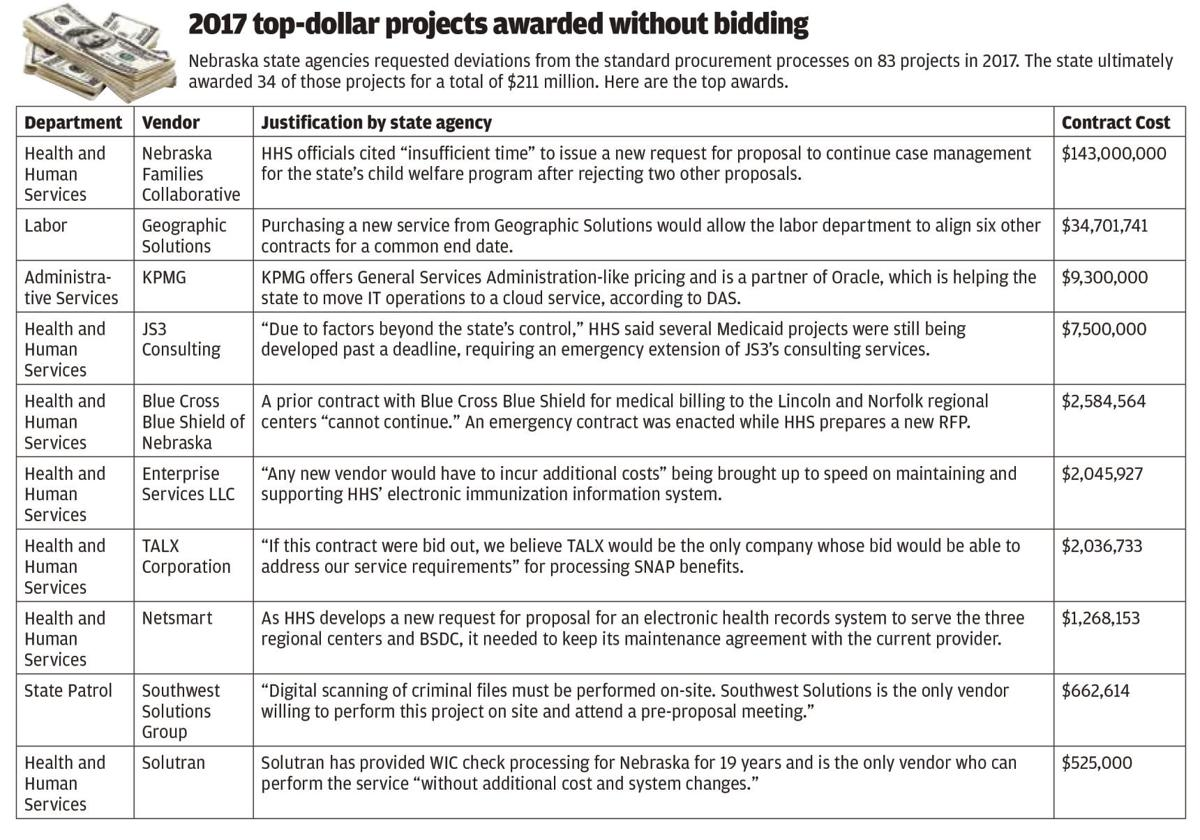 2017 top-dollar projects awarded without bidding