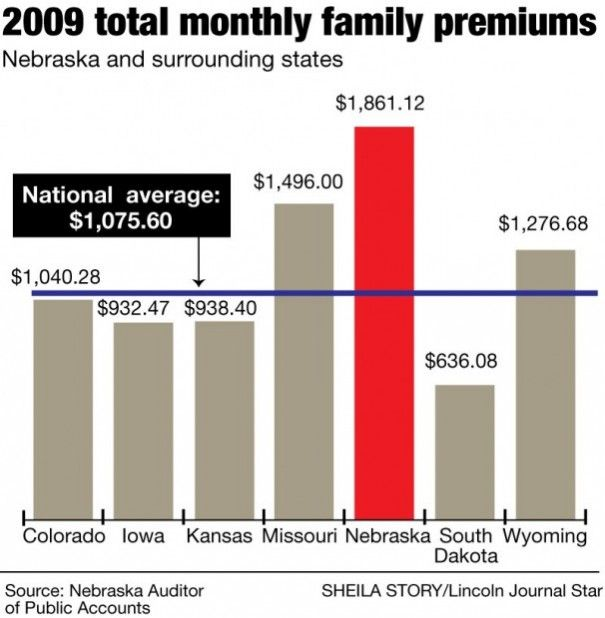 2009 total monthly family premiums