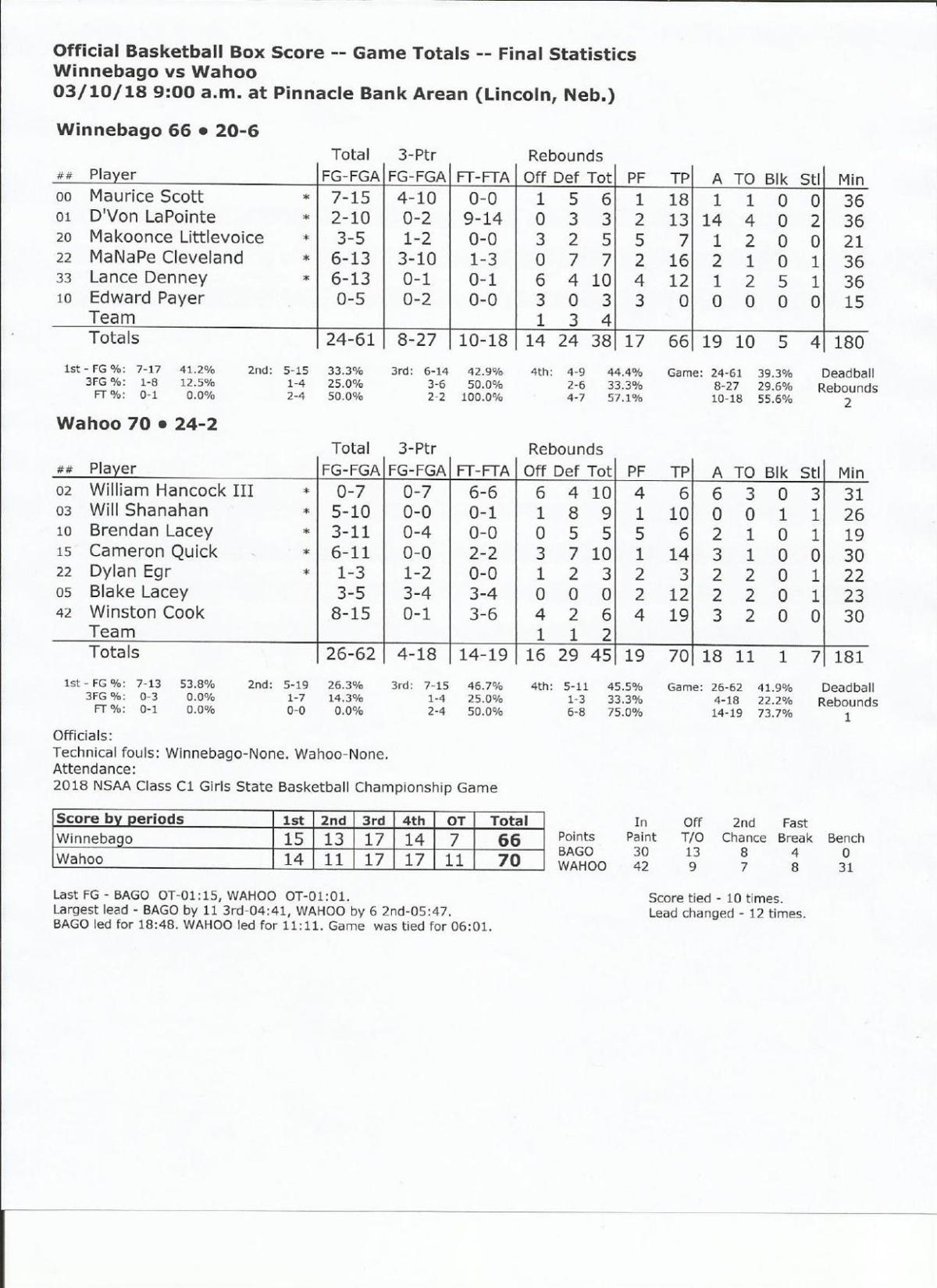 Box: Wahoo 70, Winnebago 66, OT (PDF)