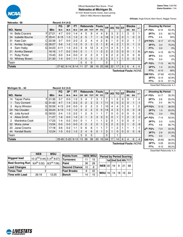 Box: Nebraska 68, Michigan State 64