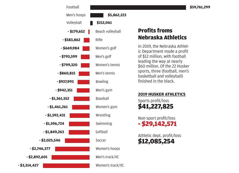 Budget graphic 1