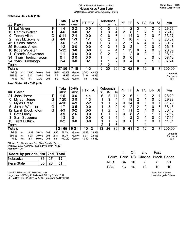Box: Nebraska 62, Penn State 61