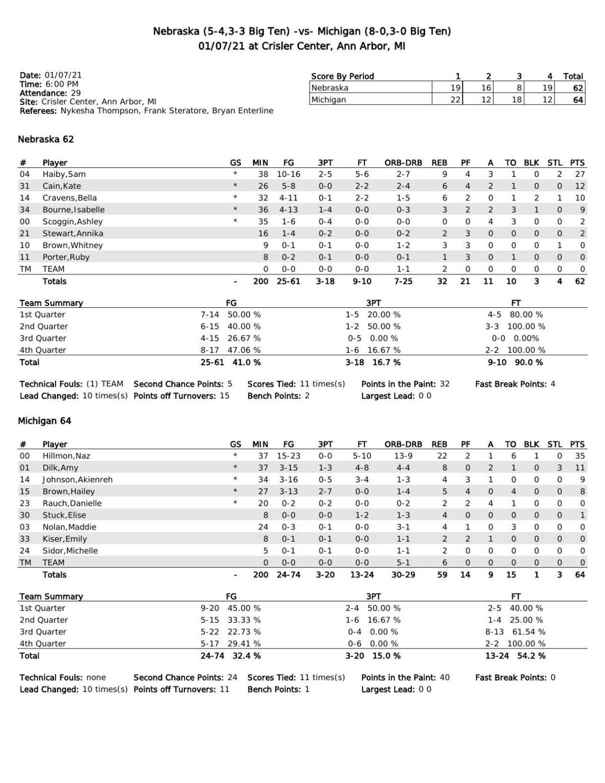 Box: Michigan 64, Nebraska 62
