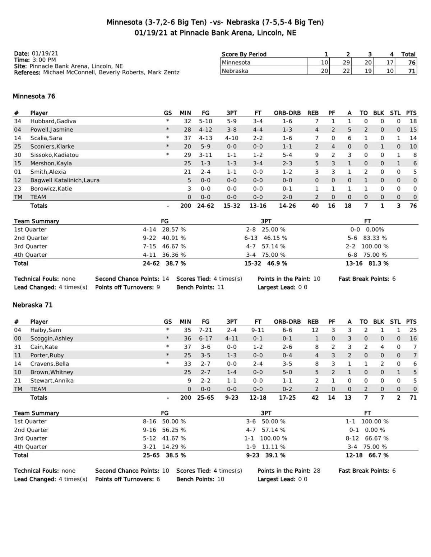 Box: Minnesota 76, Nebraska 71