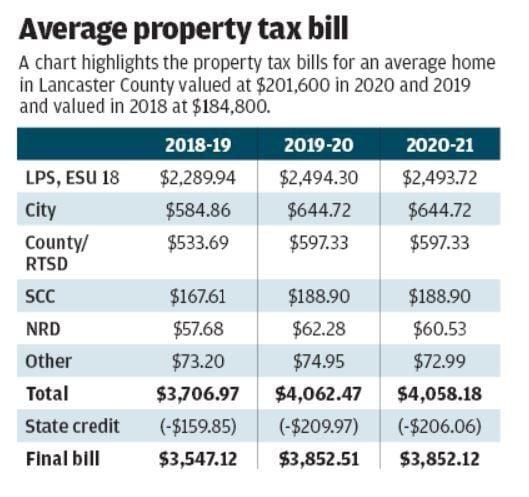 Average property tax bill