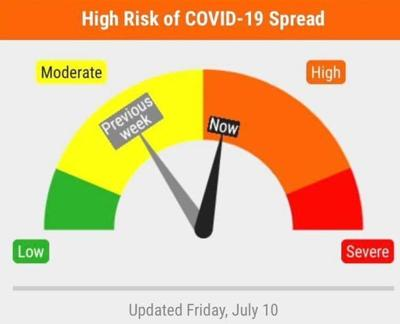 COVID-19 Risk Dial, 7.10.20