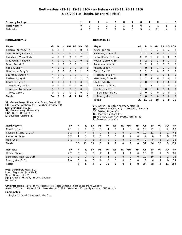 Box: Nebraska 11, Northwestern 5