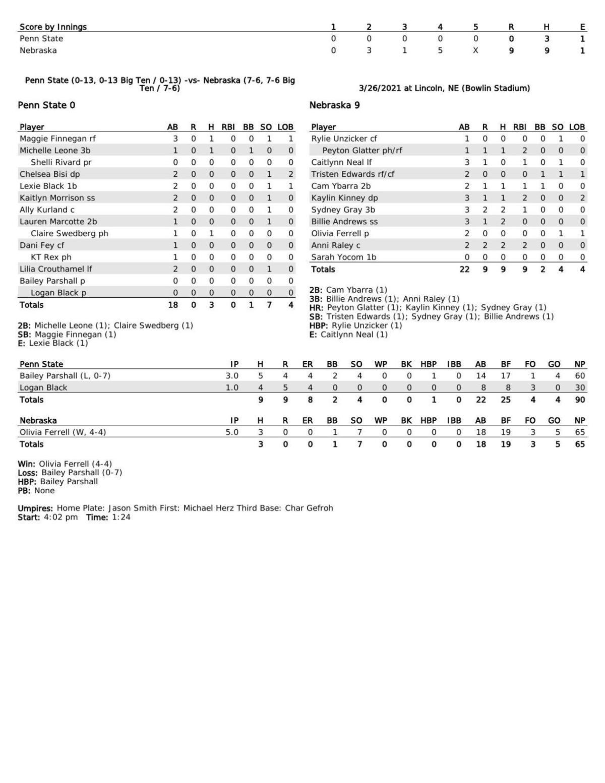 Box: Nebraska 9, Penn State 0