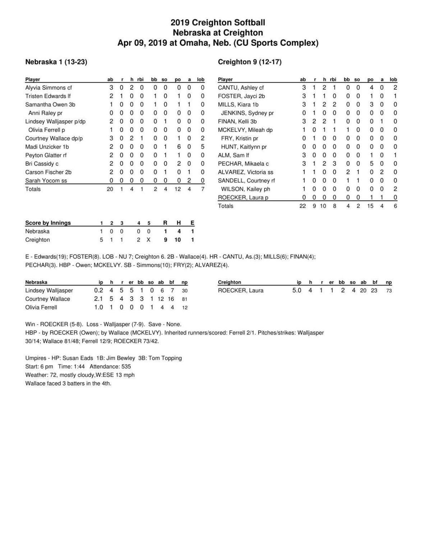 Box: Creighton 9, Nebraska 1, 5 innings