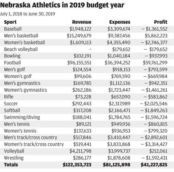 Budget graphic 2