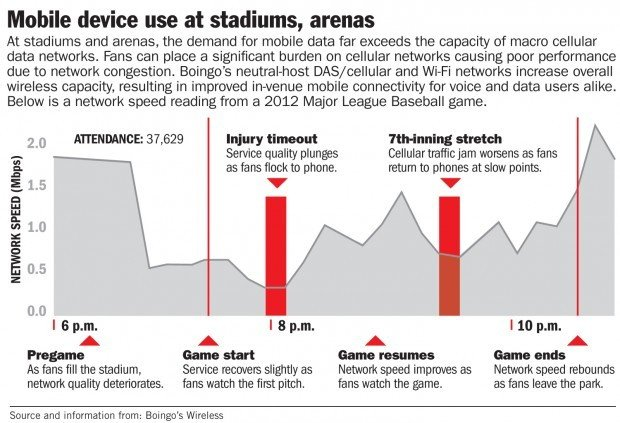 Mobile device use at stadiums, arenas