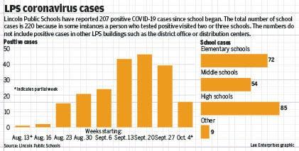 LPS coronavirus cases