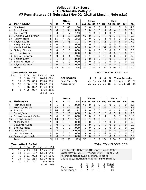 Box: Nebraska 3, Penn State 2