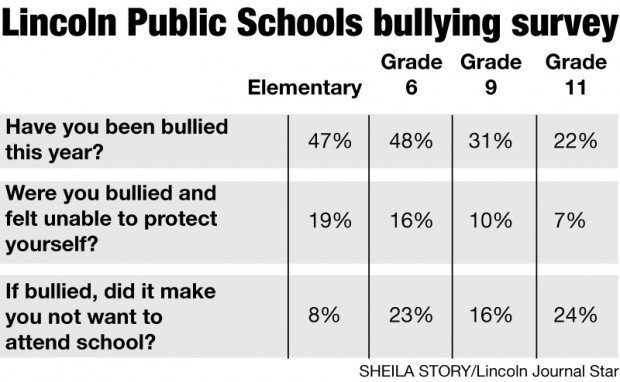 Lps Survey Helps District Combat Bullying Education