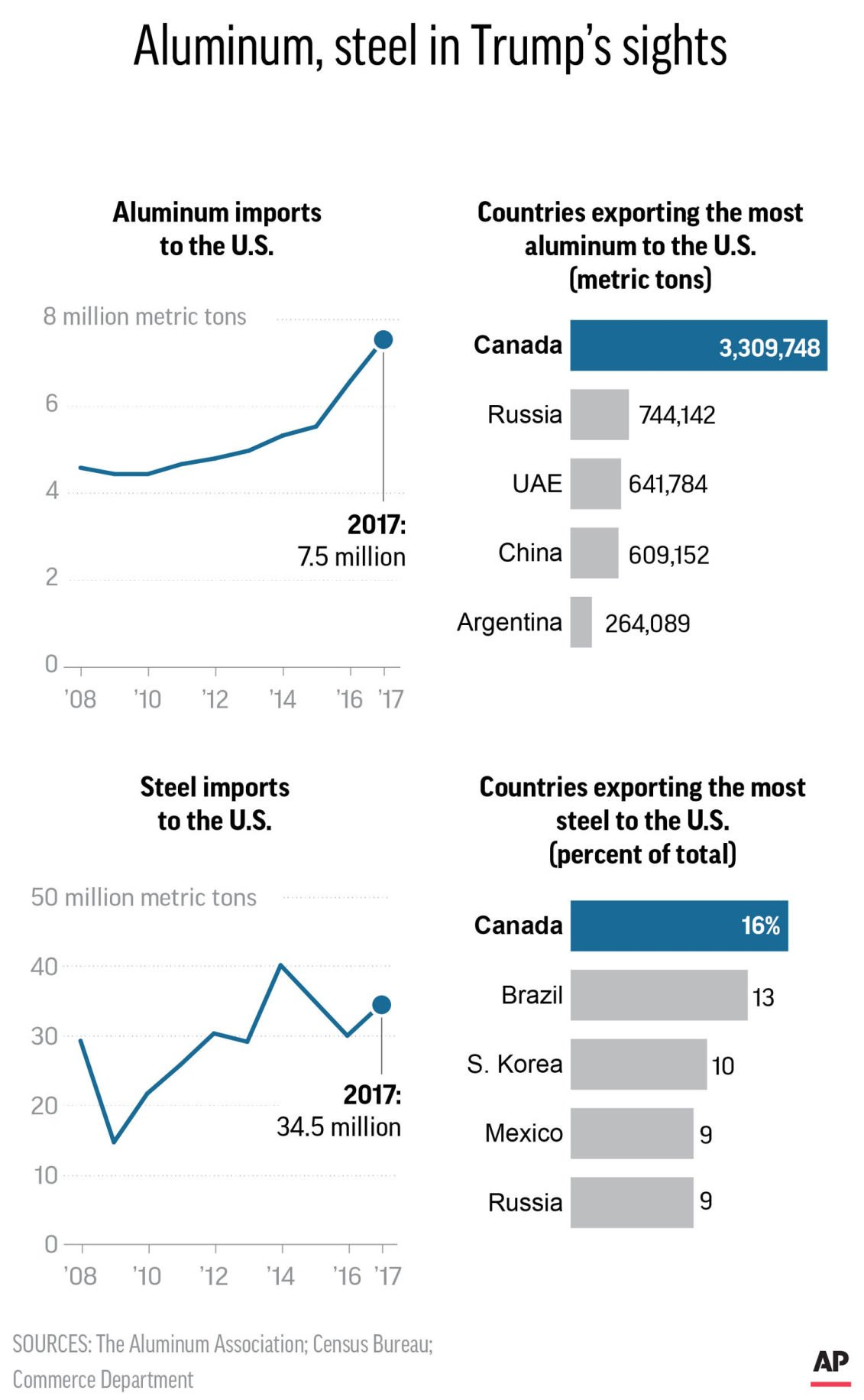 STEEL AND ALUMINUM IMPORTS