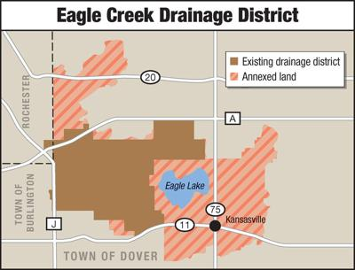 Eagle Creek Drainage District