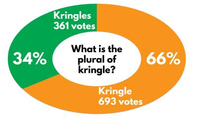 What is the plural of kringle? graphic