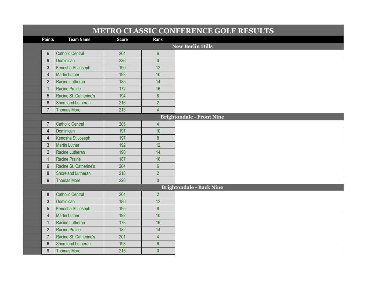 Metro Classic Golf 2018 - Team Results