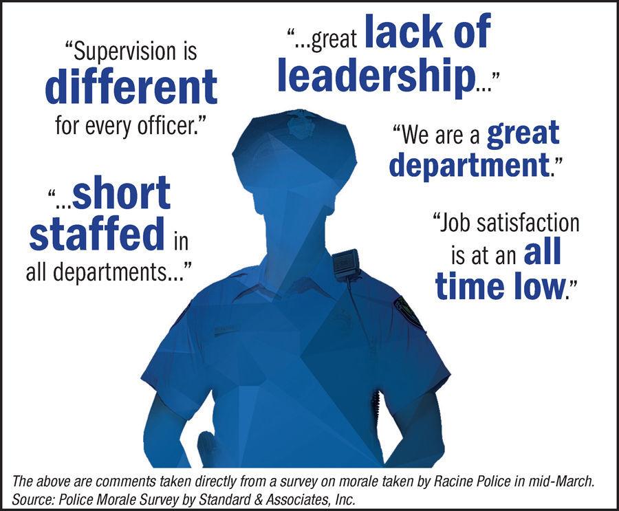 Racine police morale studied