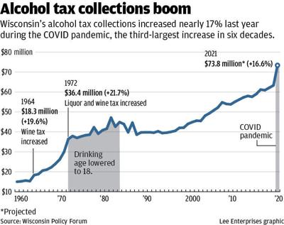 Alcohol tax collections boom