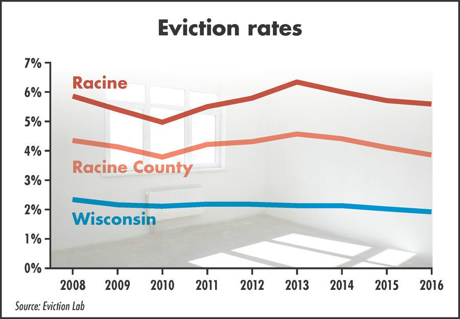 Eviction rates