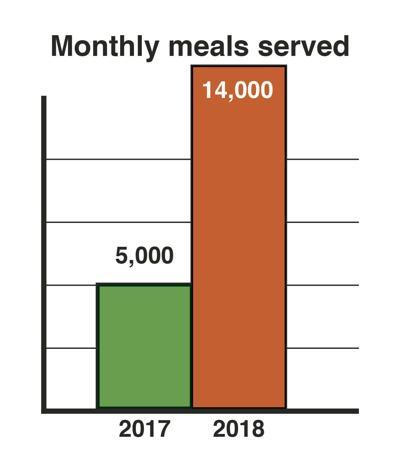 HALO statistics - Meals