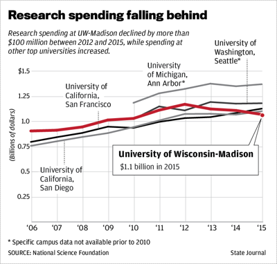 Research spending falling behind