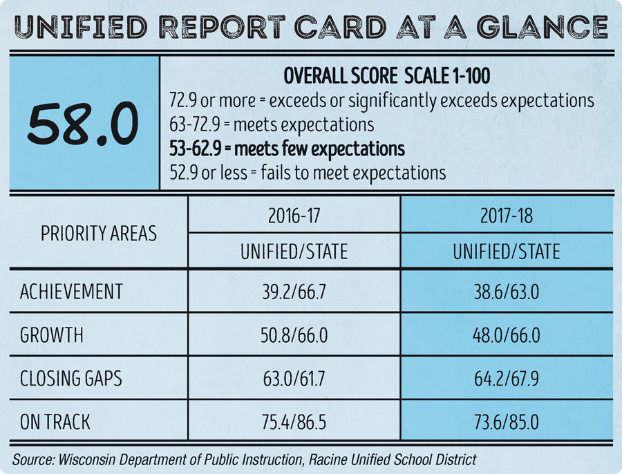 Racine Unified report card at a glance