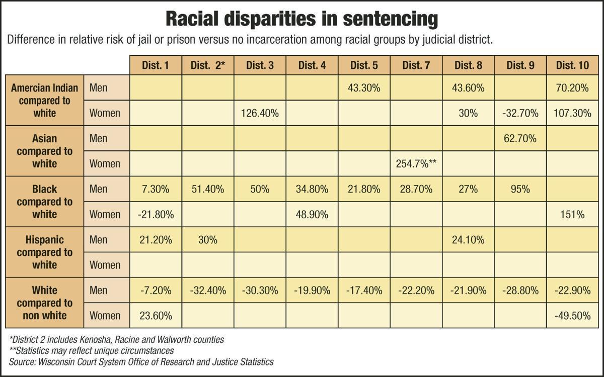 Racial Disparities in Sentencing