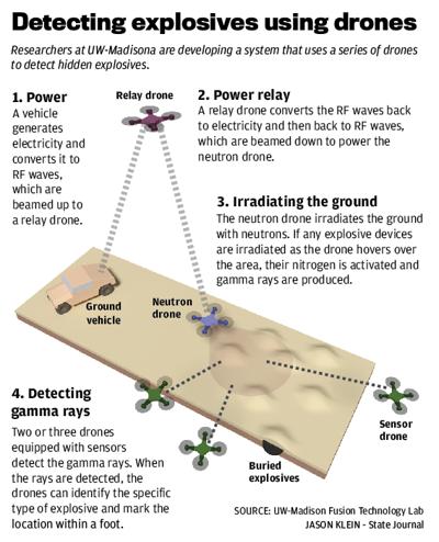 Detecting explosives using drones