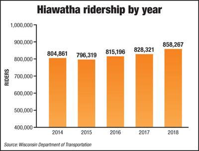 Hiawatha ridership
