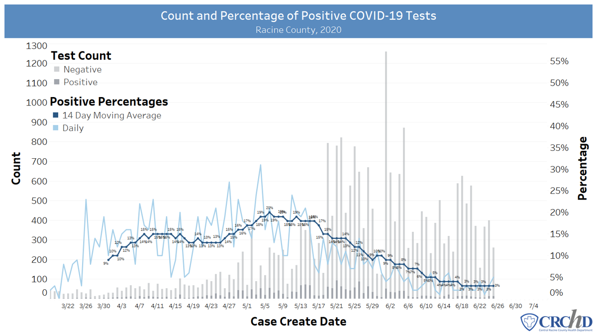 Daily Percentage and Count of Positive Tests, Racine County, June 26