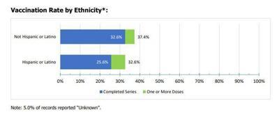 June 8 Vaccine Update - Ethnicity