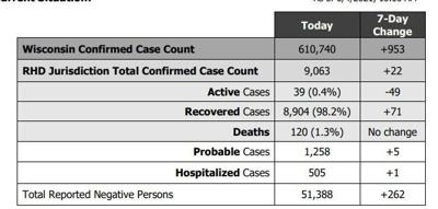 June 8 update on COVID cases