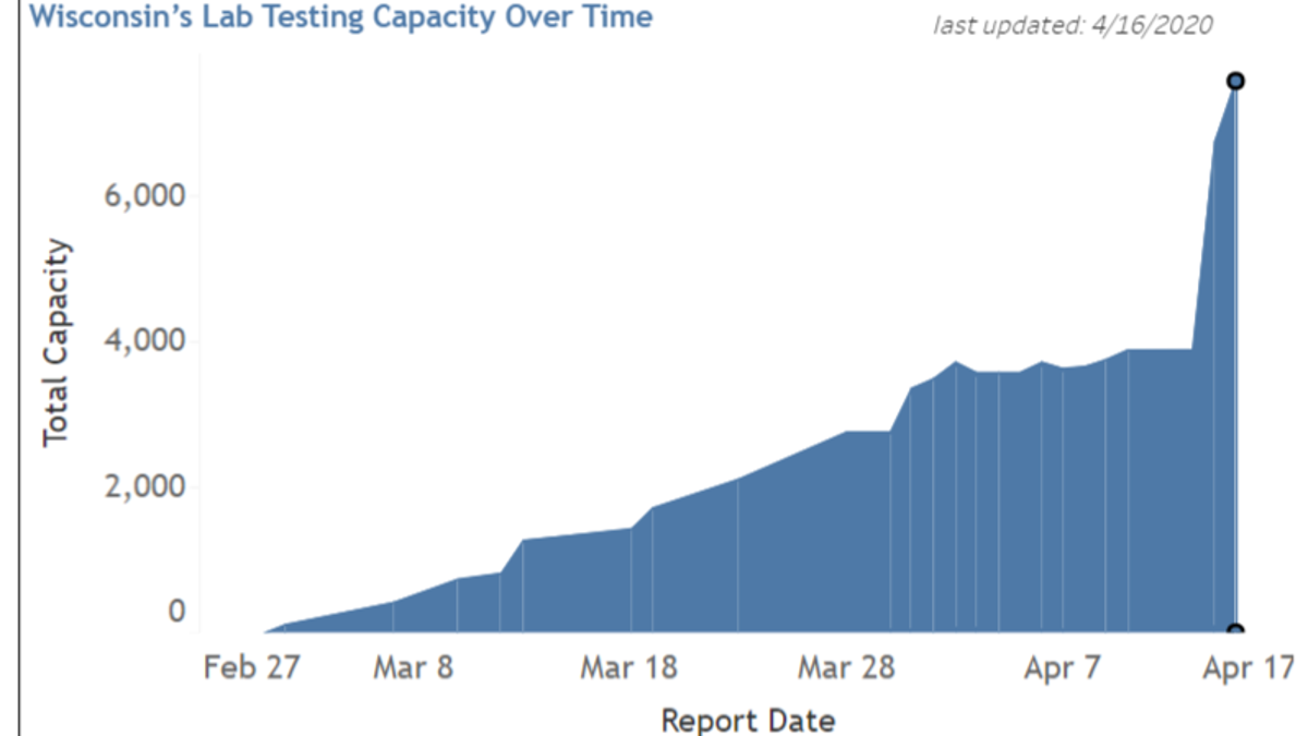 Daily testing capabilities for COVID-19 have doubled in just two ...
