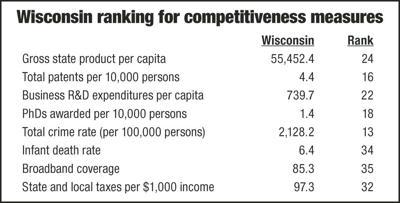 Wisconsin ranking