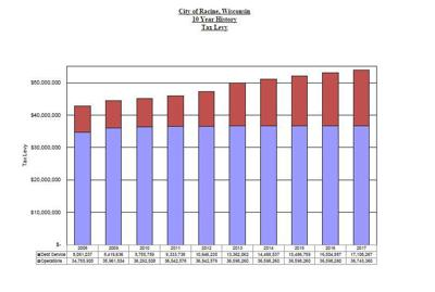 Racine's tax levy