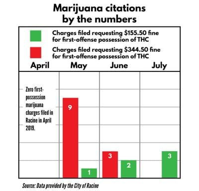 Marijuana Citations by the Numbers, April 2019-July 2019