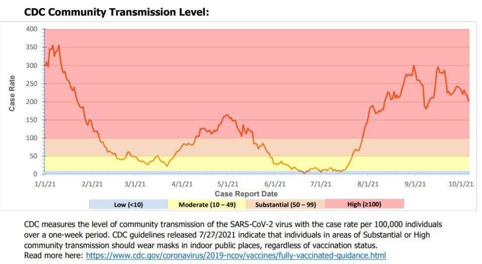 October 2021 Community Transmission Level